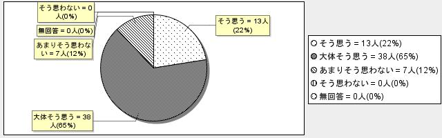 1-2グラフ