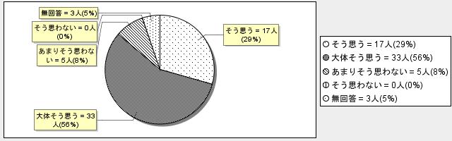 1-5グラフ