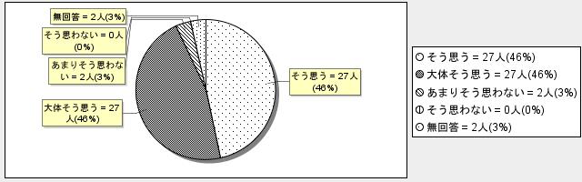 2-1グラフ