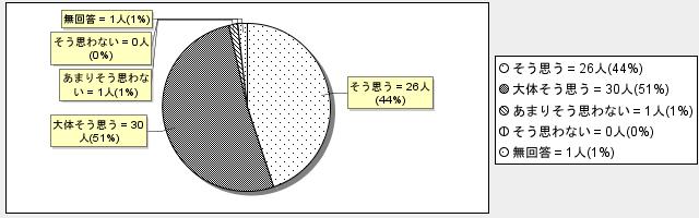 2-2グラフ