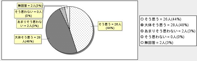 2-3グラフ