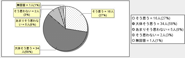 グラフ2-6