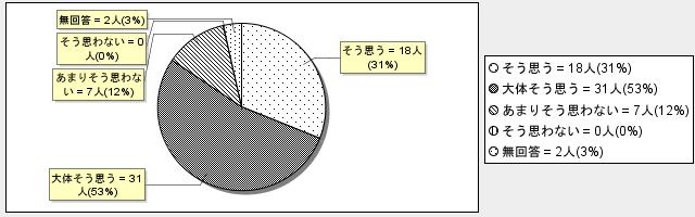 3-3グラフ