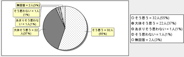3-6グラフ