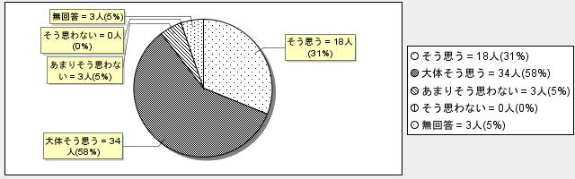 3-9グラフ
