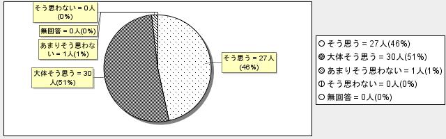 4-2グラフ
