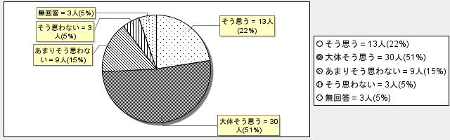 5-7グラフ