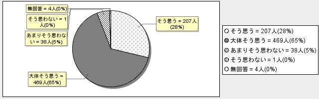 3-1グラフ