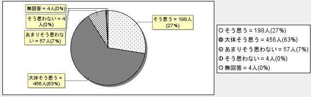 3-2グラフ