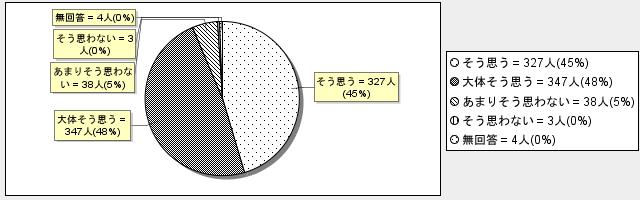 3-7グラフ