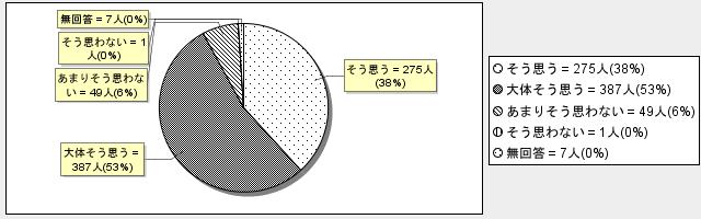4-3グラフ