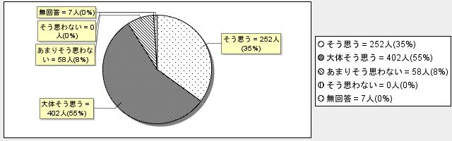 4-4グラフ