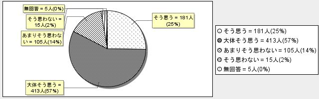 5-5グラフ