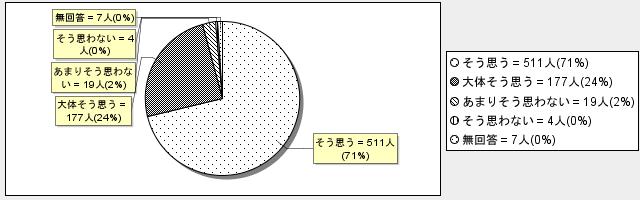 5-9グラフ