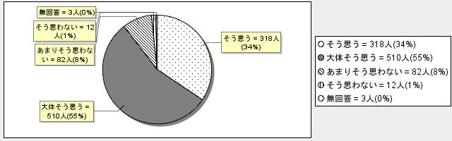 6-1グラフ