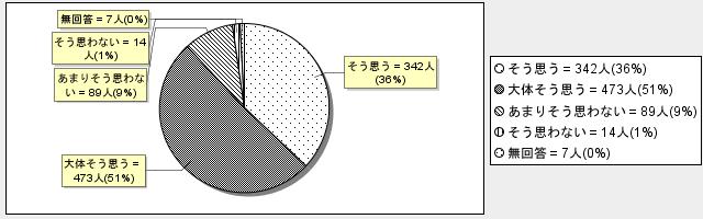 6-4グラフ