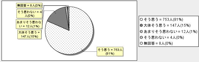 6-6グラフ