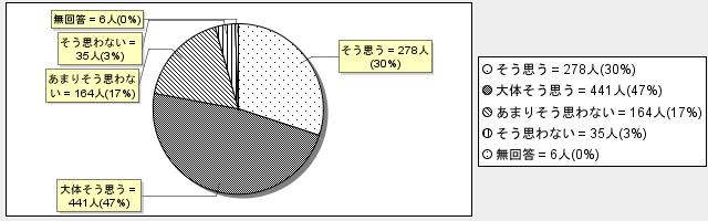 6-7グラフ