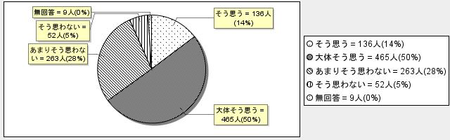 6-9グラフ