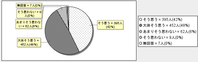 7-1グラフ