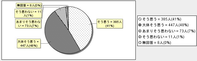 7-2グラフ
