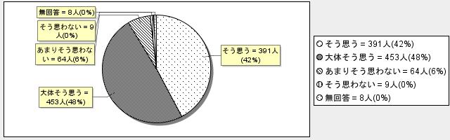 7-3グラフ