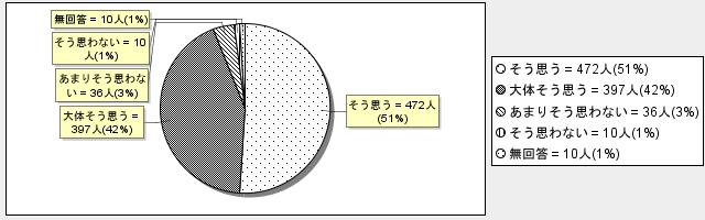 7-4グラフ