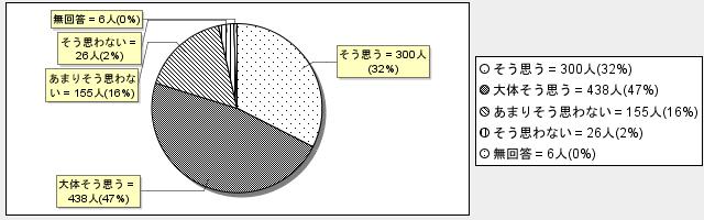 8-5グラフ