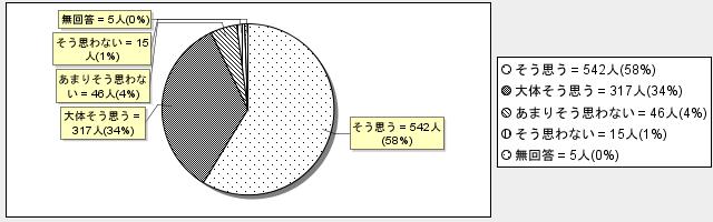 8-7グラフ