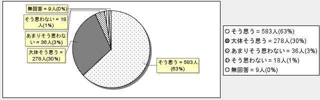 8-8グラフ